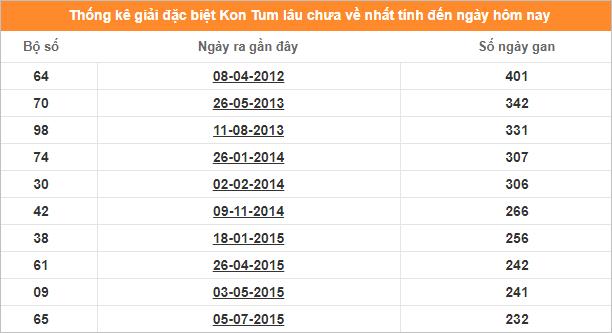 Bảng thống kê đề gan XS Kon Tum giải đặc biệt đến ngày 22/12/2019