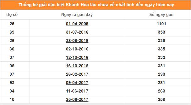 Bảng thống kê đề gan XSKT Khánh Hòa giải đặc biệt đến ngày 22/12/2019