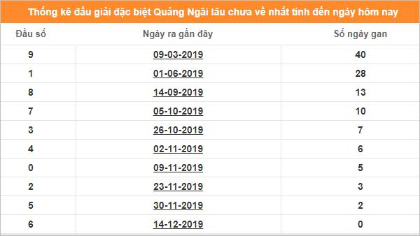 Bảng thống kê đề gan XSQNG giải đặc biệt đến ngày 21/12/2019
