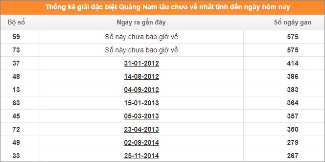 Bảng thống kê đề gan giải đặc biệt XS Quảng Nam đến ngày 14/1/2020