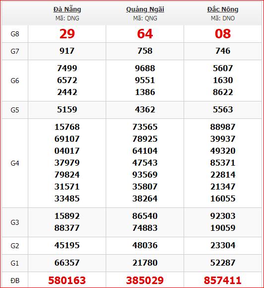 Thống kê kết quả quay thử KQXS miền Trung 18/1/2020