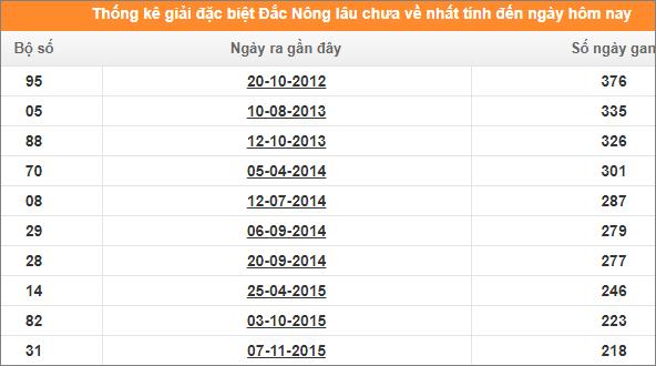 Bảng thống kê đề gan XSDNO giải đặc biệt đến ngày 18/1/2020