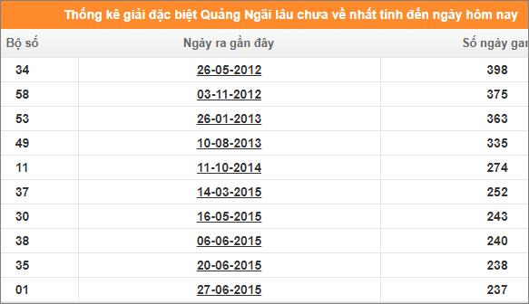 Bảng thống kê đề gan XSQNG giải đặc biệt đến ngày 18/1/2020