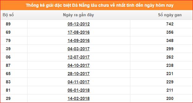 Bảng thống kê đề gan XSKT Đà Nẵng giải đặc biệt đến ngày 18/1/2020