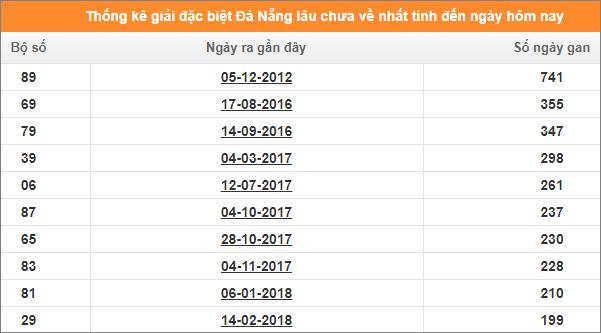 Bảng thống kê đề gan XSKT Đà Nẵng giải đặc biệt đến ngày 15/1/2020