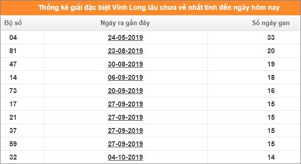 Bảng thống kê đề gan XSVL giải đặc biệt đến ngày 17/1/2020