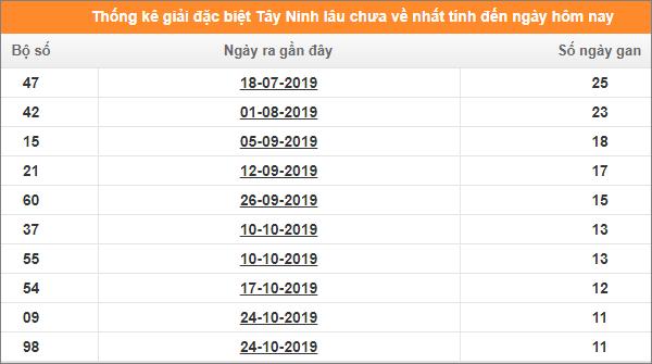 Bảng thống kê đề gan XSTN giải đặc biệt đến ngày 16/1/2020