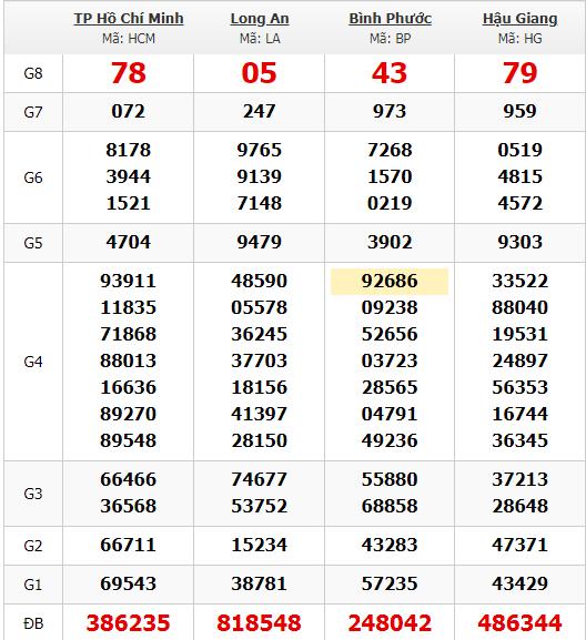 Thống kê kết quả quay thử KQXS miền Nam 25/1/2020
