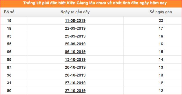 Bảng thống kê đề gan XSKG giải đặc biệt đến ngày 26/1/2020