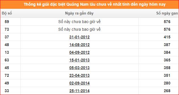 Bảng thống kê đề gan XSKT Quảng Nam giải đặc biệt đến ngày 21/1/2020