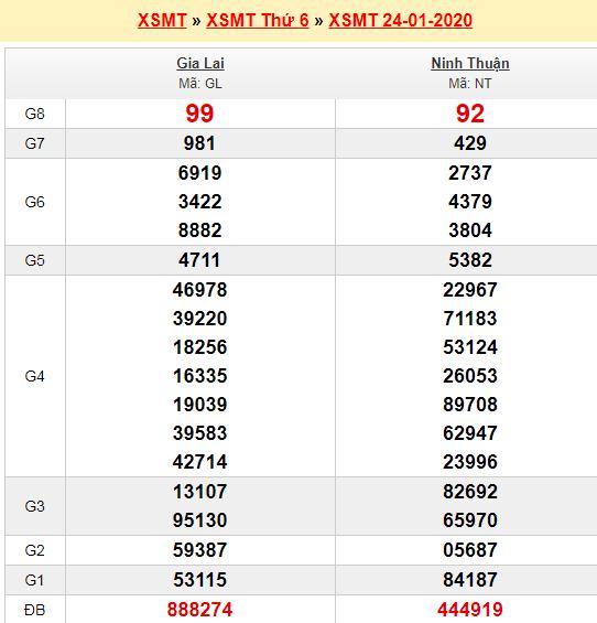 Thống kê kết quả quay thử KQXS miền Trung 24/1/2020