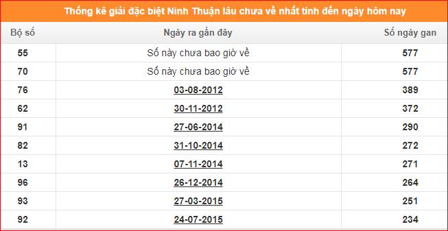 Bảng thống kê đề gan XSNT giải đặc biệt đến ngày 24/1/2020