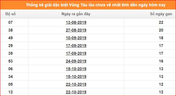 Bảng thống kê đề gan XSKTVT giải đặc biệt đến ngày 21/1/2020