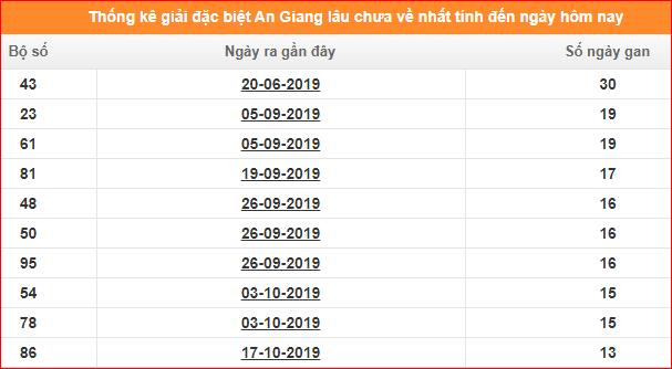 Bảng thống kê đề gan XSAG giải đặc biệt đến ngày 23/1/2020