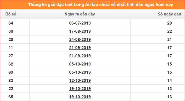 Bảng thống kê đề gan XSLA giải đặc biệt đến ngày 25/1/2020