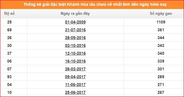 Bảng thống kê đề gan XSKT Khánh Hòa giải đặc biệt đến ngày 19/1/2020