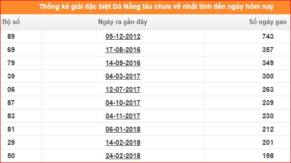 Bảng thống kê đề gan XSKT Đà Nẵng giải đặc biệt đến ngày 22/1/2020