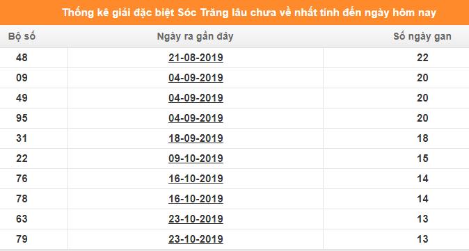 Thống kê đề gan, đầu đuôi 2 số cuốigiải đặc biệt XSCTngày 29/1/2020