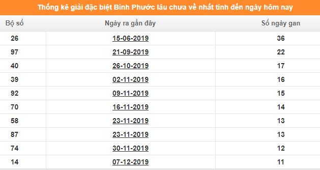 Bảng thống kê đề gan XS BPHUOC giải đặc biệt đến ngày 29/2/2020
