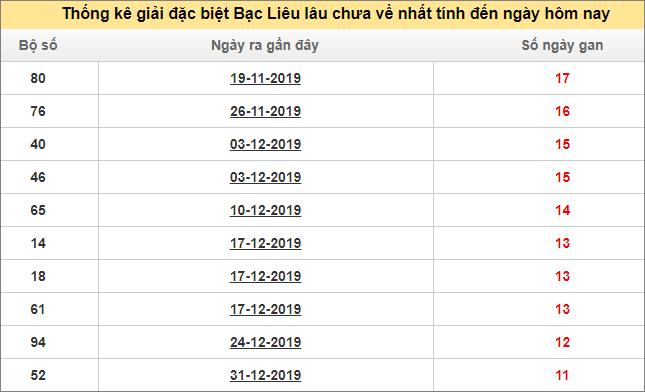 Bảng thống kê đề gan XSBLIEU giải đặc biệt đến ngày 24/3/2020