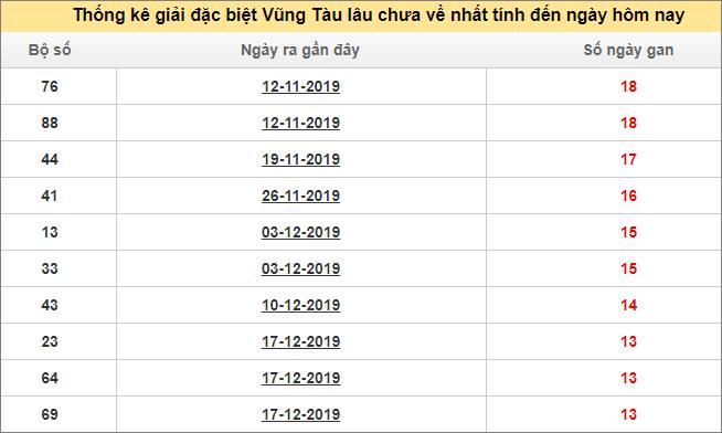 Bảng thống kê đề gan XS VTAU giải đặc biệt đến ngày 24/3/2020