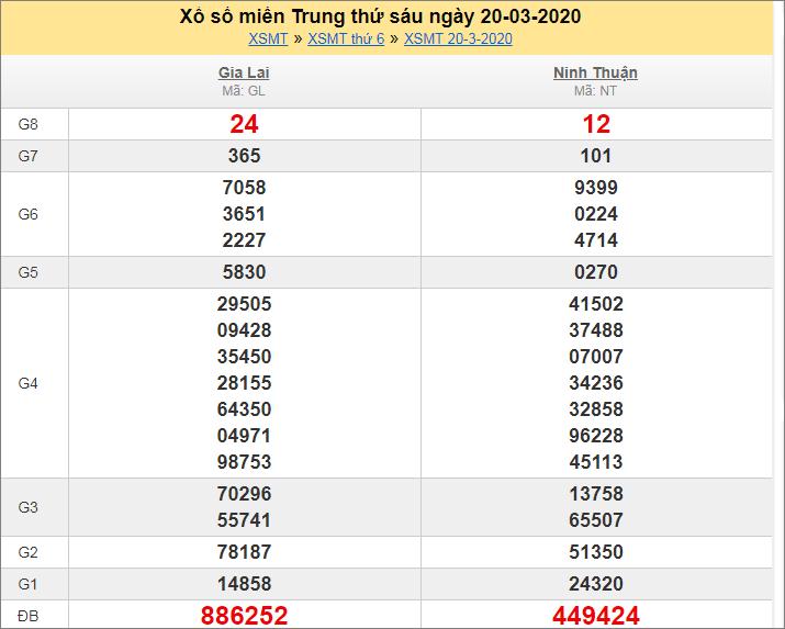Kết quả XS miền Trung 20/3/2020 T6tuần trước
