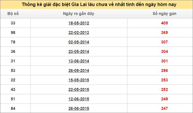 Bảng thống kê đề gan XSGLAI giải đặc biệt đến ngày 27/3/2020