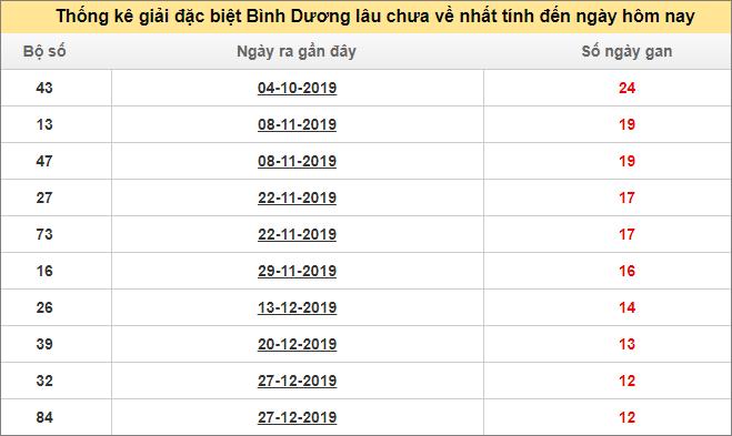 Bảng thống kê đề gan XS BDUONG giải đặc biệt đến ngày 27/3/2020