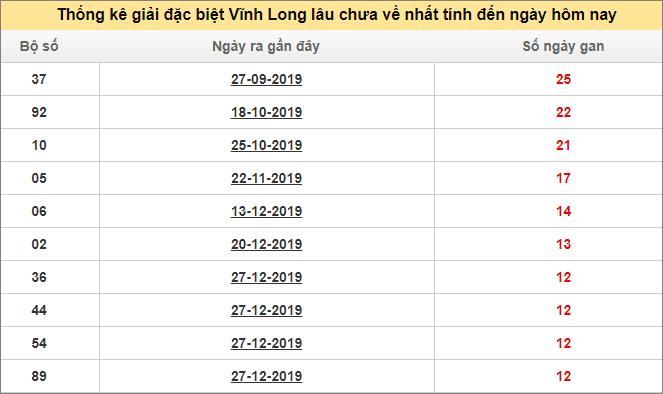 Bảng thống kê đề gan XS VLONG giải đặc biệt đến ngày 27/3/2020