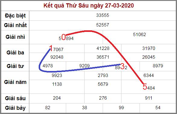 Soi cầu lô động chạy 3 ngày liên tiếp đến 28/3/2020