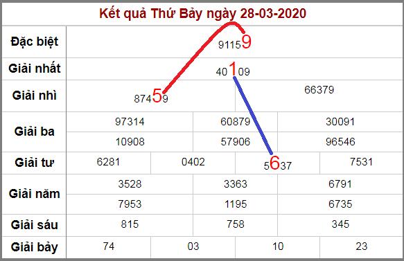 Soi cầu lô động chạy 3 ngày liên tiếp đến 29/3/2020