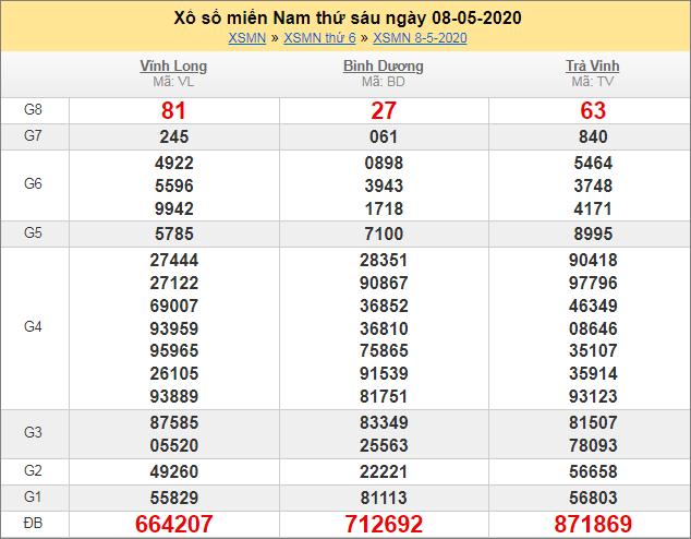 Sổ kết quả XSMN 8/5/2020 tuần trước
