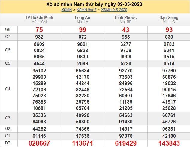 Sổ kết quả XSMN 9/5/2020 tuần trước