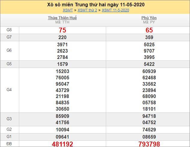 Sổ kết quả XSMT 11/5/2020 tuần trước
