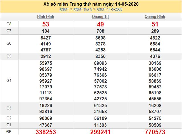 Sổ kết quả XSMT 14/5/2020 tuần trước