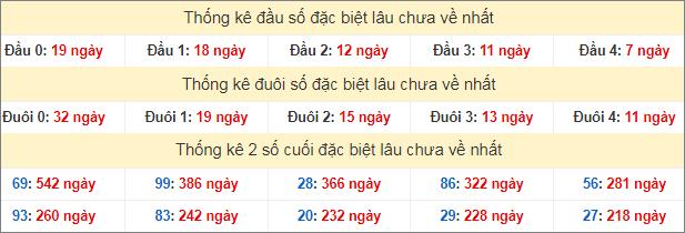 Bảng thống kê đầu đuôi đặc biệt lâu chưa về tính đến hôm nay 4/6/2020
