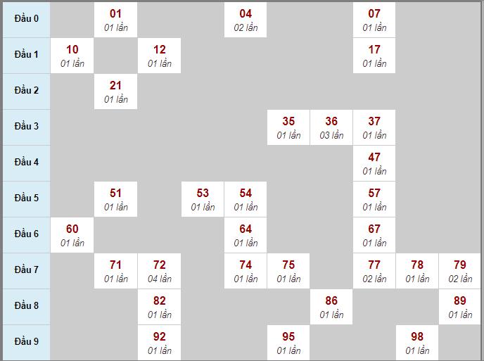 Thống kê cầu bạch thủ lô rơi miền Bắc 3 ngày liên tiếp đến 30/6/2020