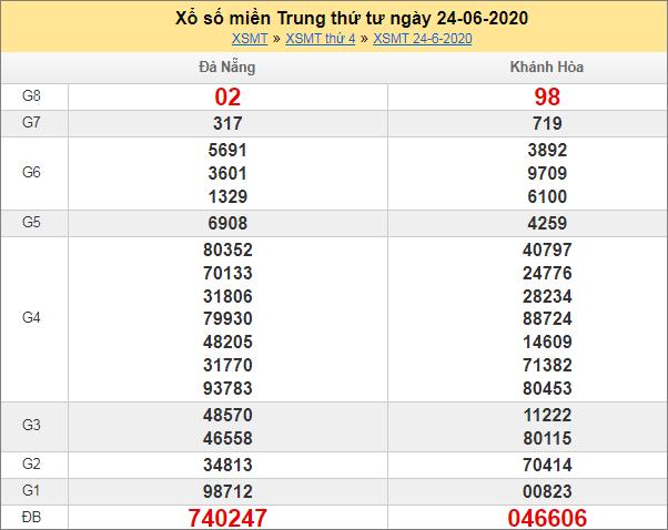 Sổ kết quả XSMN 24/6/2020 tuần trước