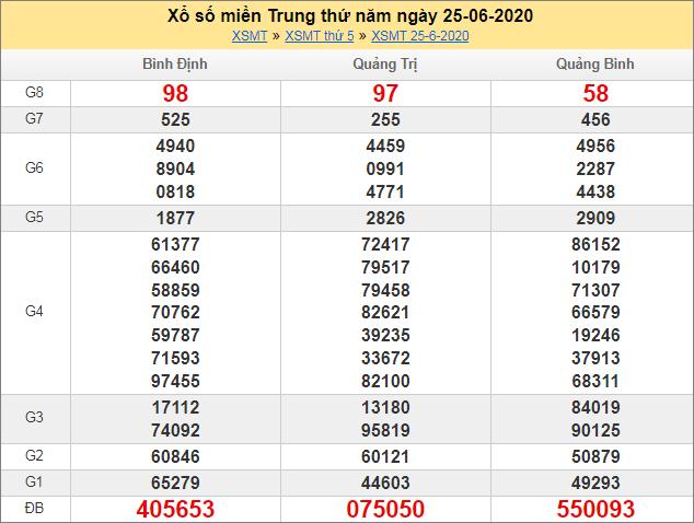 Sổ kết quả XSMT 25/6/2020 tuần trước