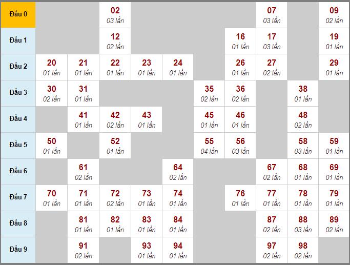 Bảng thống kê bạch thủ miền Bắc lô rơi liên tiếp 3 ngày quađến 3/7/2020