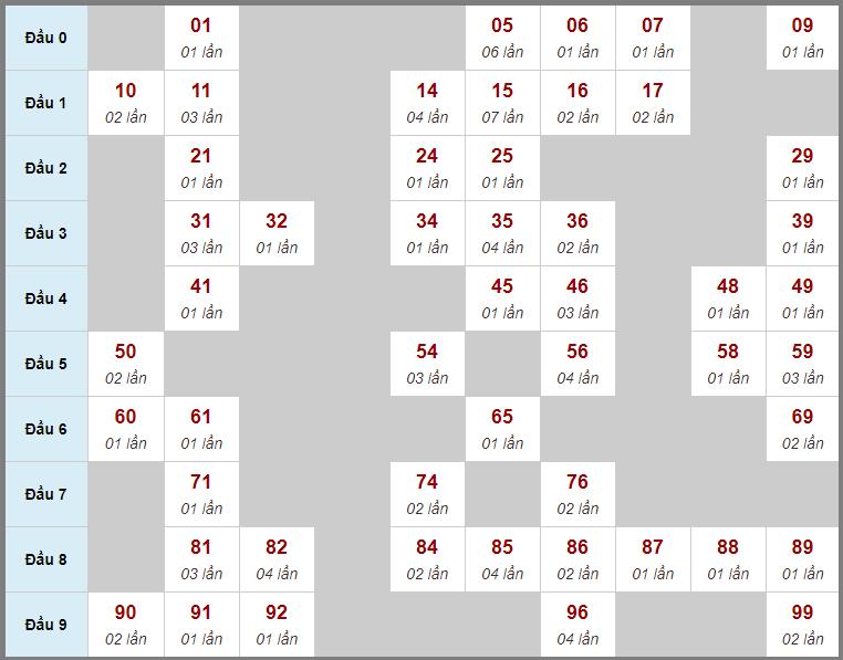 Thống kê cầu bạch thủ miền Bắc lô rơi liên tục 3 ngày qua đến 6/7/2020