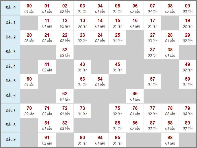 Thống kê cầu động bạch thủ lô rơi miền Bắc 3 ngày qua đến 8/7/2020
