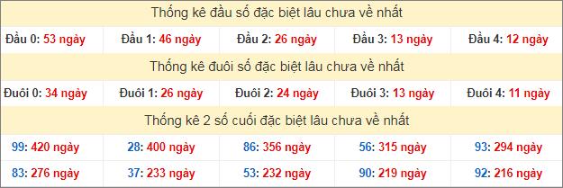 Bảng thống kê đầu đuôi đặc biệt lâu chưa về tính đến 8/7/2020