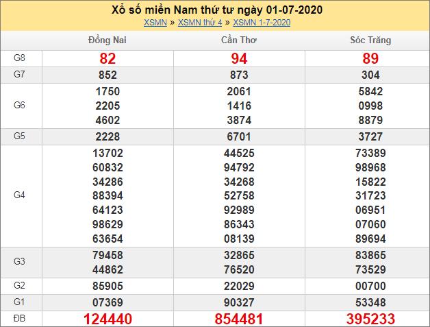Sổ kết quả XSMN 1/7/2020 tuần trước