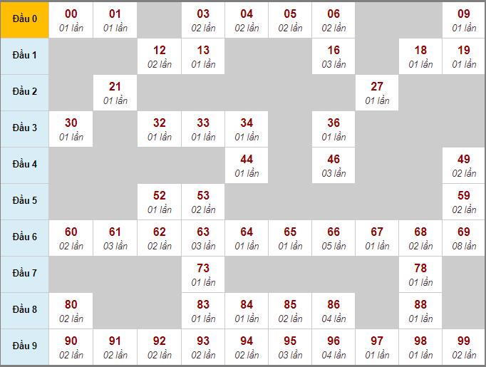 Thống kê cầu động bạch thủ lô rơi miền Bắc 3 ngày qua đến 15/7/2020