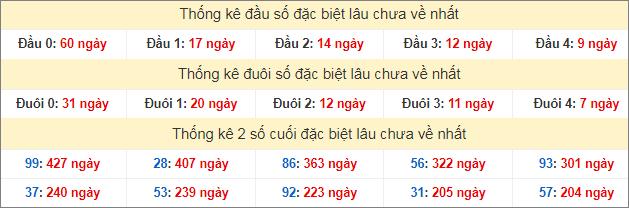 Bảng thống kê đầu đuôi đặc biệt lâu chưa về tính đến 15/7/2020