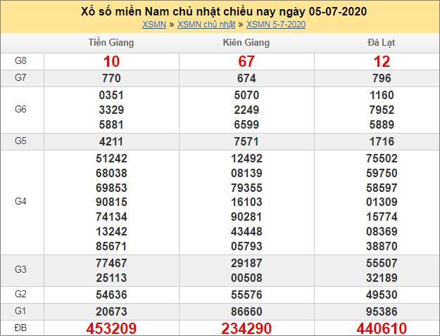 Sổ kết quả XSMN 5/7/2020 tuần trước