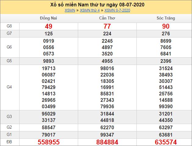 Sổ kết quả XSMN 8/7/2020 tuần trước