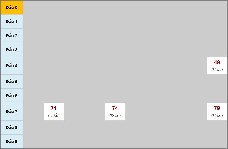 Thống kê soi cầu Bạc Liêuhôm nay 21/7/2020
