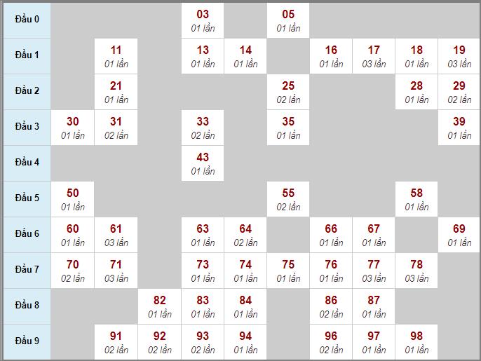 Thống kê cầu bạch thủ miền Bắc lô rơi liên tục 3 ngày qua đến 30/7/2020